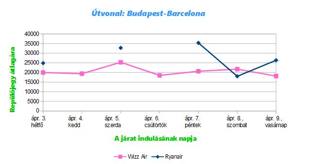A Budapest-Barcelona útvonal átlagos repülőjegy árai