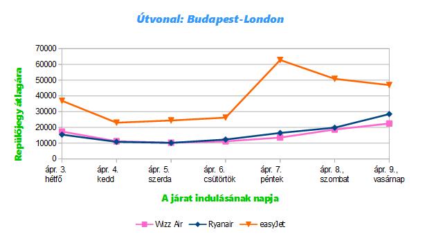 A Budapest-London útvonal átlagos repülőjegy árai