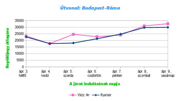 A Budapest-Róma útvonal átlagos repülőjegy árai