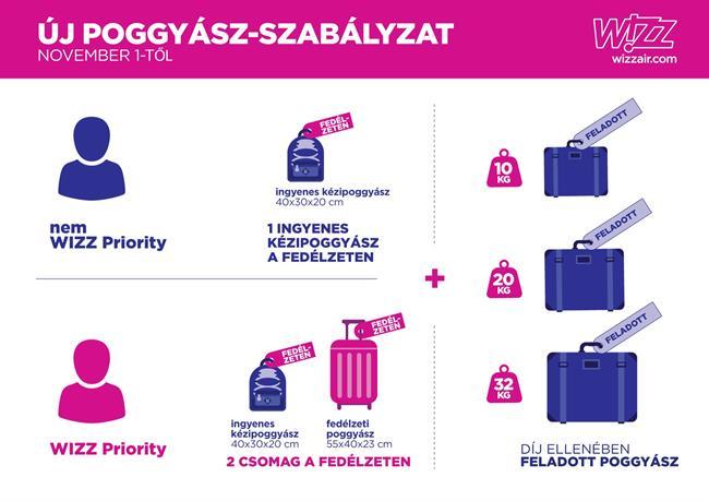Wizz Air kézipoggyász határok 2018. november 1-től